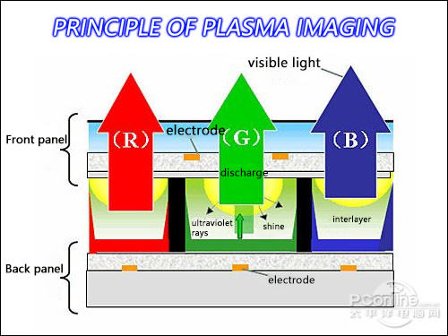 the interference of plasma tv to infrared touch screen